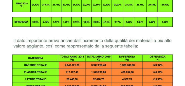 Differenziata: Lombardo (MSBC), 'sfiorato a Dicembre il 30%, Messina si conferma con una media del 24 % annuale come la prima città metropolitana della Sicilia. Con l'attivazione di altre zone per il porta a porta arriveremo entro fine febbraio al 40%'.